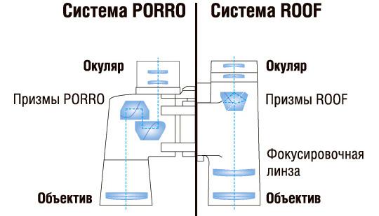 Системы призм биноклей: Porro и roof